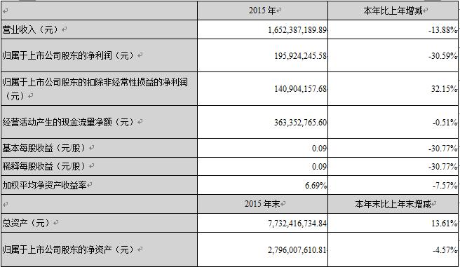 会计信息披露制度_广东海印集团股份有限公司